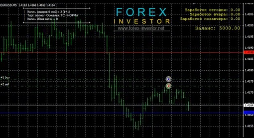line graph in Forex